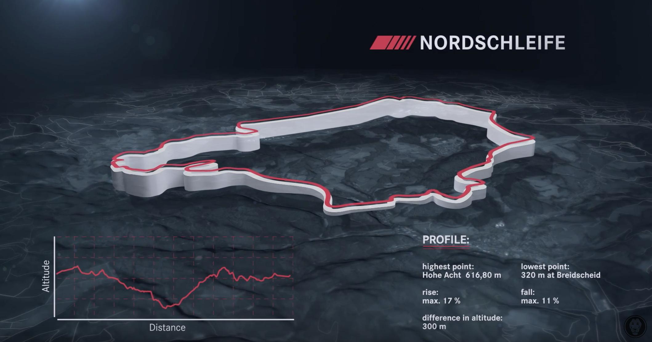 Nordschleife - Streckenanimation AMG